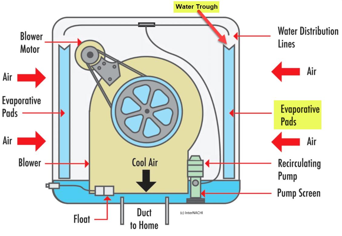 Swamp Cooler Leaking Water